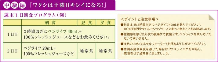 中級編「ワタシは土曜日キレイになる!」週末1日断食プログラム(例)